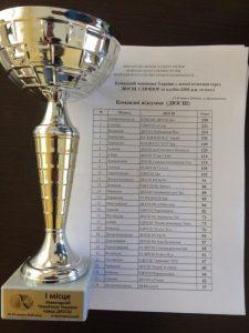 Четверо легкоатлетів ККФВ внесли вклад в золотий виступ збірної Дніропетровщини на чемпіонаті України